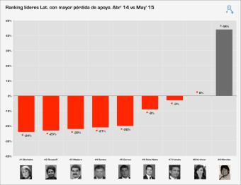 gráfico 1 - Fuente: Elab. propia en base a inst. de investigación nacionales