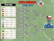 Ganador: CHILE 2 de 10